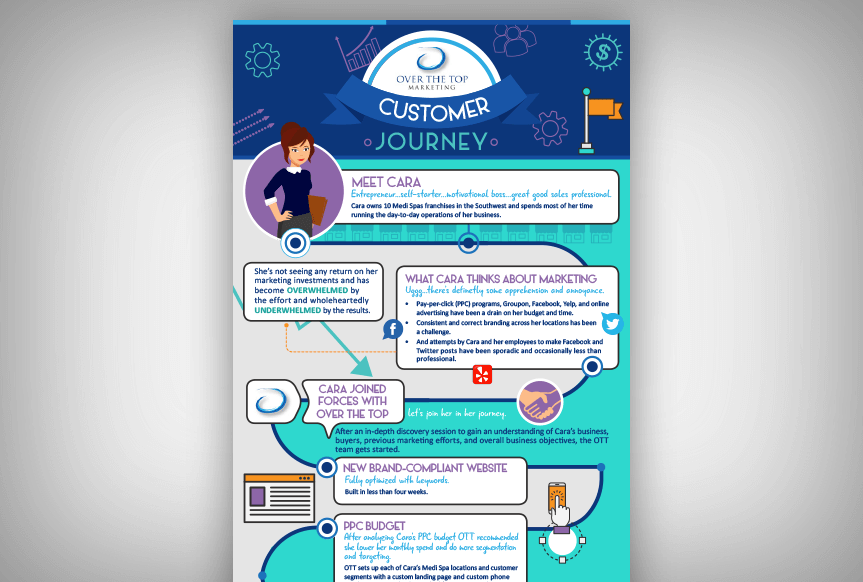 OTT Infographic