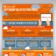 o365 infographic - DynTek